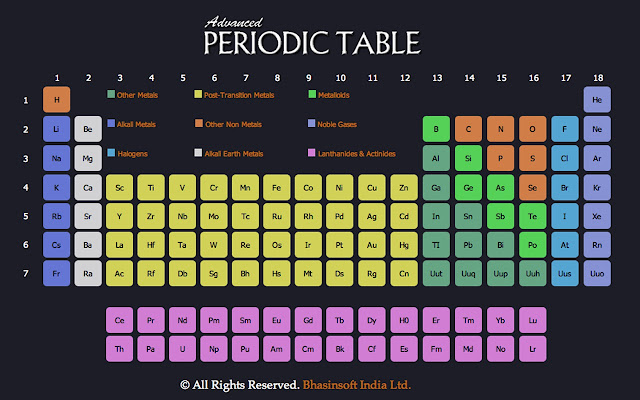 Advanced Periodic Table Chrome Web Store