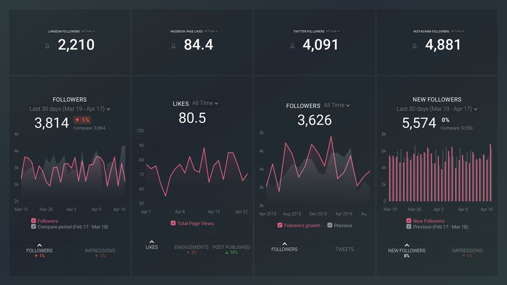 social networks dashboard template