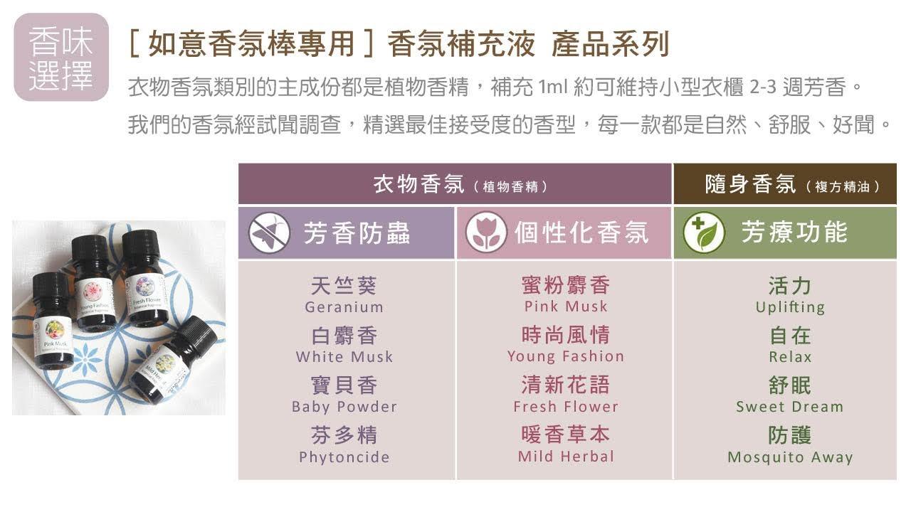 [如意香氛棒專用]香氛補充液 產品系列 衣物香氛類別的主成份都是植物香精,補充1ml約可維持小型衣櫃2-3週芳香。 我們的香氛經試聞調查,精選最佳接受度的香型,每一款都是自然、舒服、好聞。衣物香氛 (植物香精) Botanical Fragrance 芳香防蟲 天竺葵 Geranium 白麝香 White Musk 寶貝香 Baby Powder 芬多精 Phytoncide 個性化香氛 蜜粉麝香 Pink Musk 時尚風情 Young Fashion 清新花語 Fresh Flower 暖香草本 Mild Herbal 隨身香氛 (複方精油) Blended Essentials 芳療功能 活力 Uplifting 自在 Relax 舒眠 Sweet Dream 防護 Mosquito Away