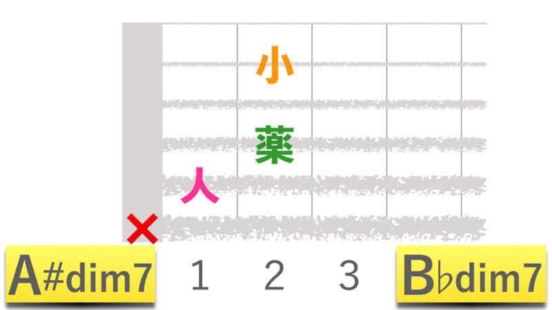 ギターコードA#dim7エーシャープディミニッシュセブン|B♭dim7ビーフラットディミニッシュセブンの押さえかたダイアグラム表