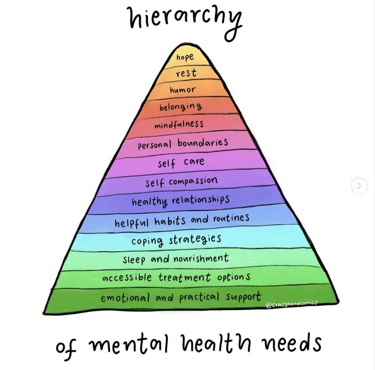 Hierarchy of mental health needs by @crazyheadcomics
