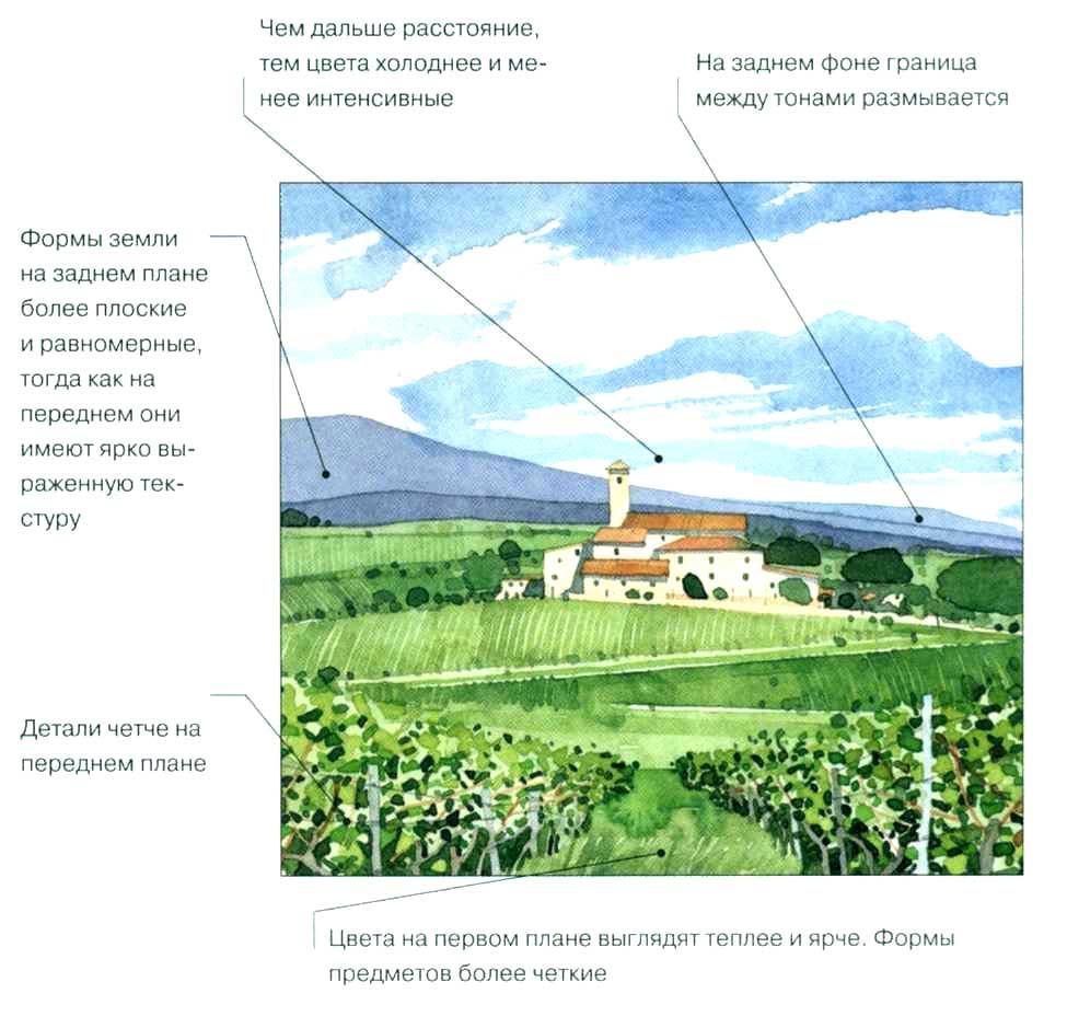 воздушная перспектива (картинку можно увеличить)