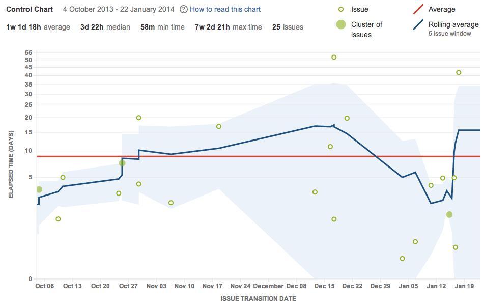 Jira Cycle Time Chart Measuring KPIs