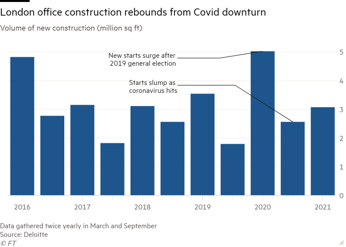 Column chart of Volume of new construction (million sq ft) showing London office construction rebounds from Covid downturn