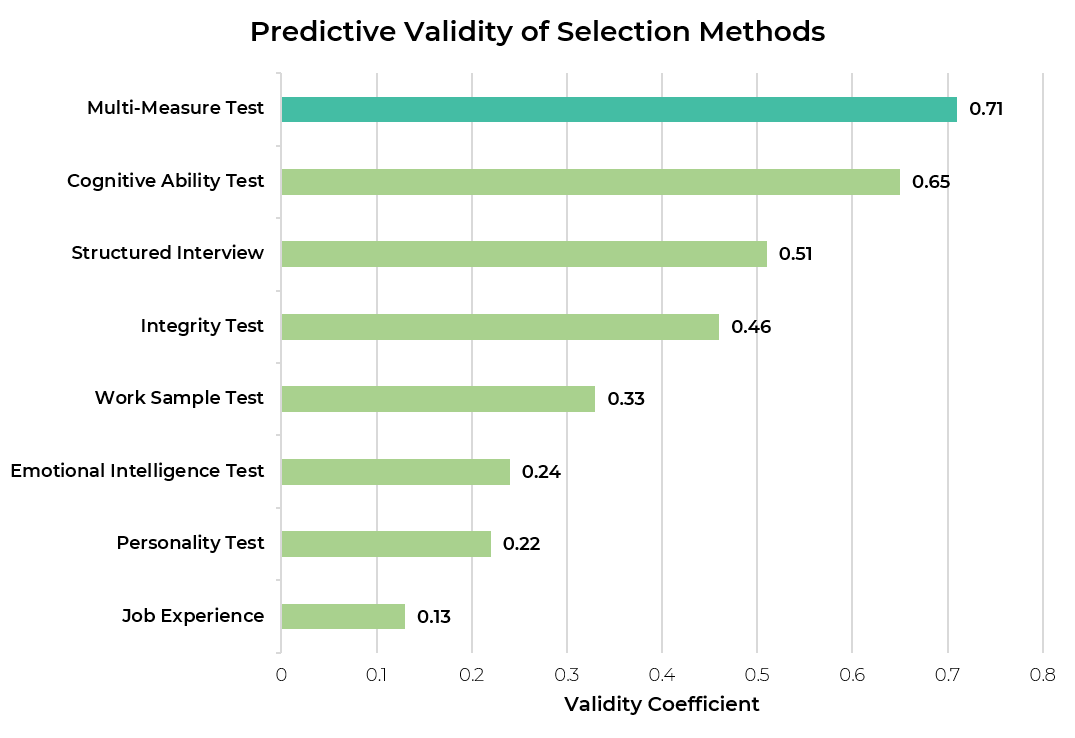 The predictive validity of different selection methods in hiring, from Frank Schmidt, 2013. The selection methods are multi-measure test, cognitive ability test, structured interview, integrity test, work sample test, emotional intelligence test, personality test, and job experience. Multi-measure test has the highest predictive validity coefficient at 0.71.