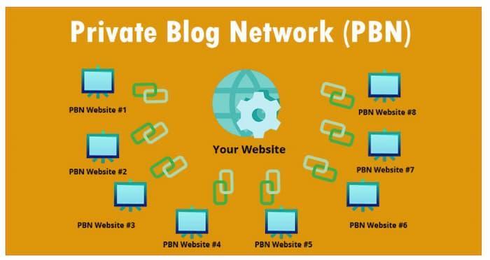Ví dụ về cách PBN được thiết lập để nâng cao thẩm quyền và khả năng xếp hạng