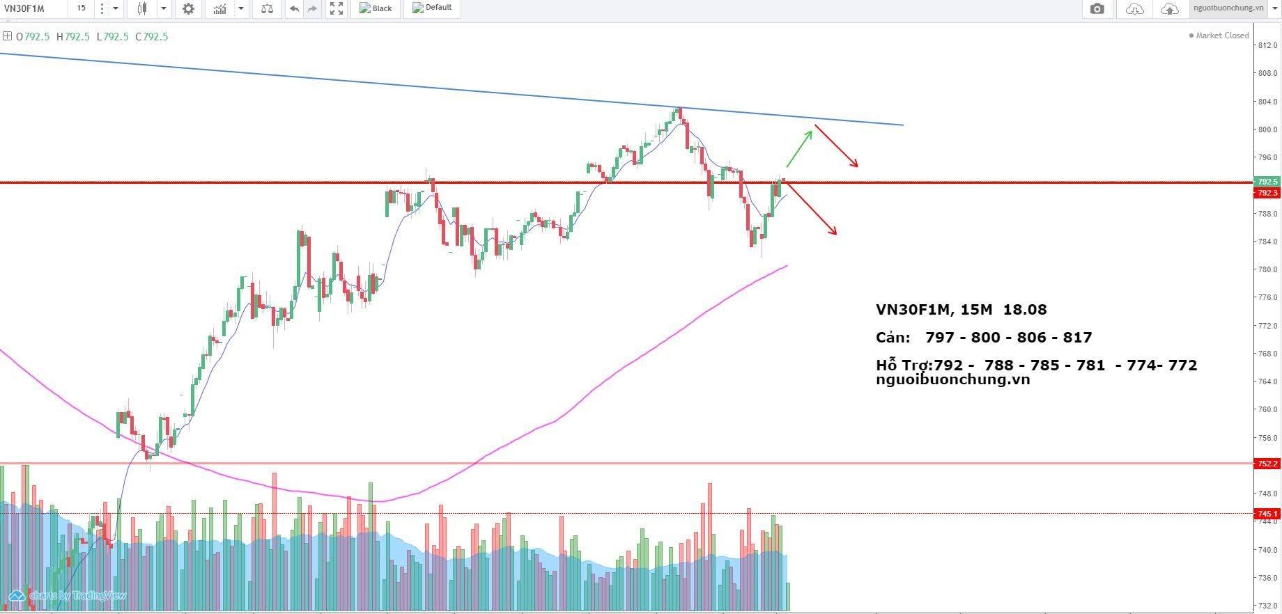 Nhận định thị trường phái sinh 18/08/2020: Tíếp tục tàu lượn