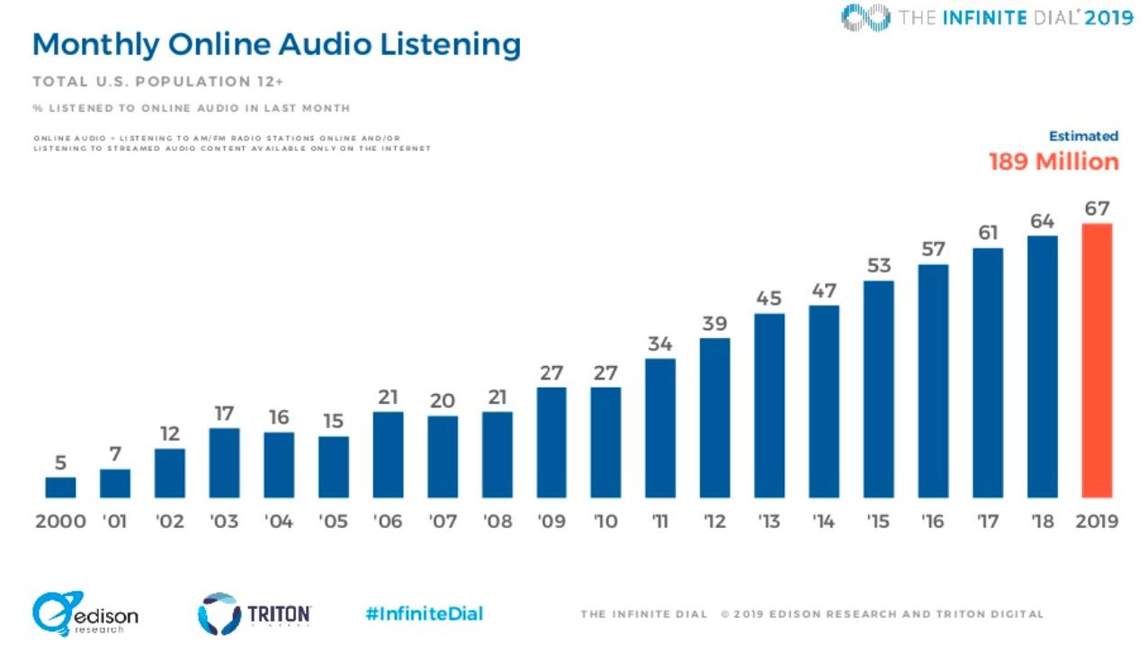 audio marketing infinite dial ouvintes áudio online mensal