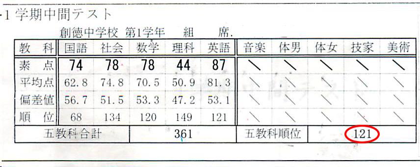 NT君 2014年03月 中1 3学期学年末テスト.png