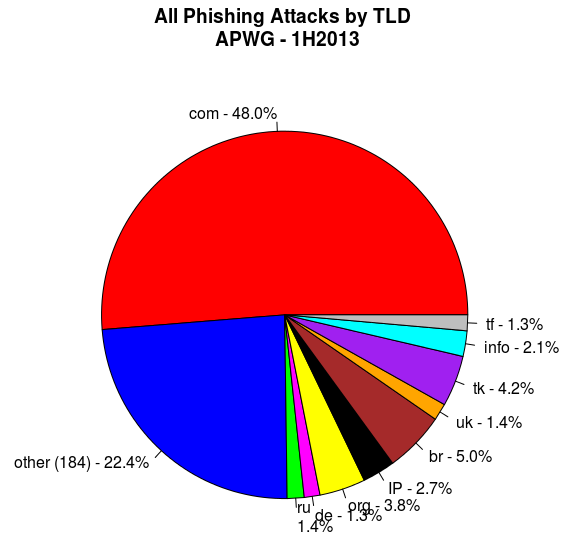 Phishing attacks by TLD - APWG