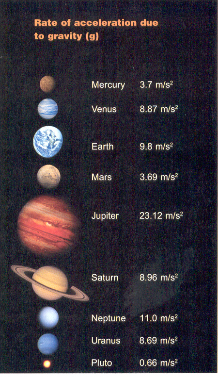 charts of the solar system gravity - photo #20