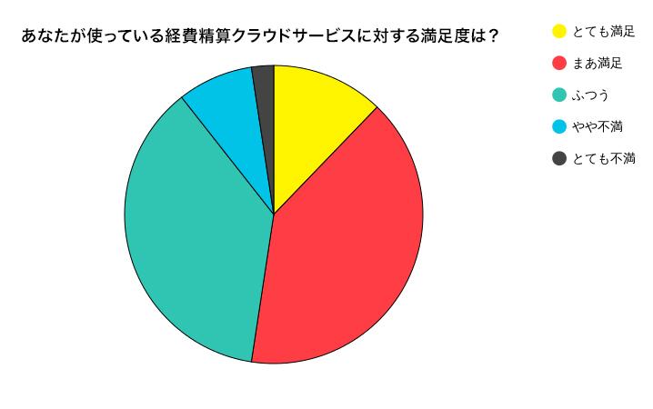 経費精算サービスの満足度グラフ