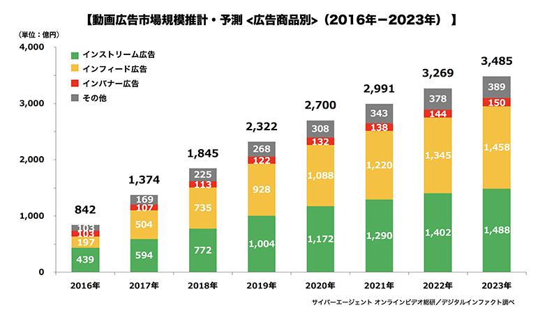 動画広告市場規模2016-2023