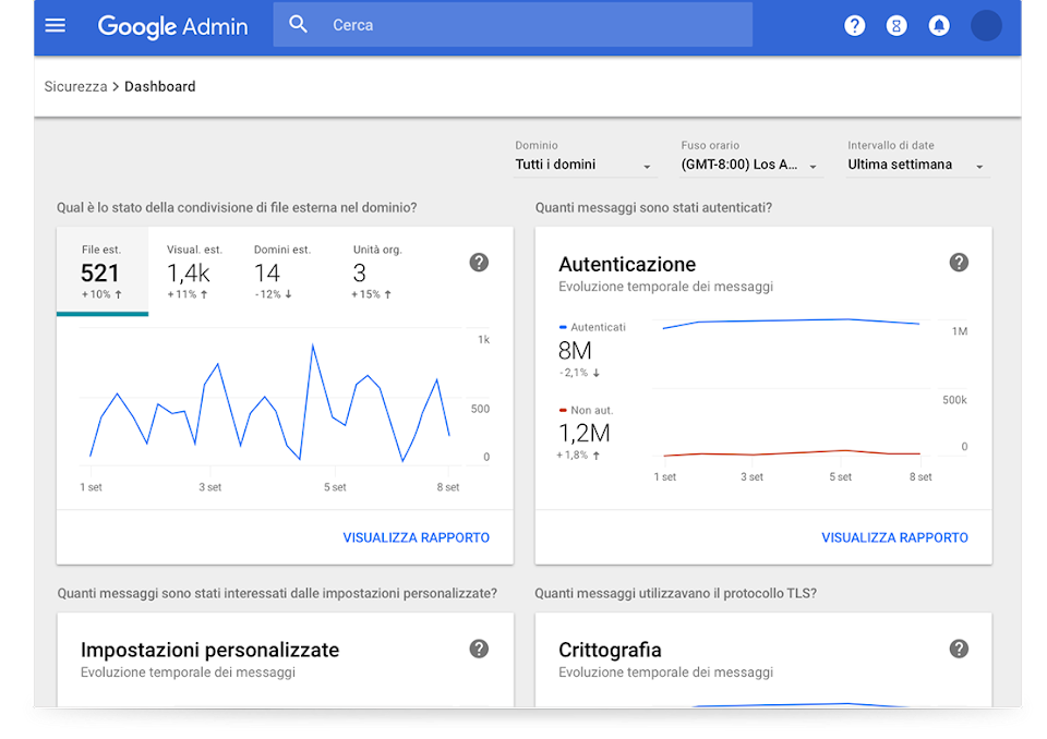 Dashboard per la sicurezza di G Suite