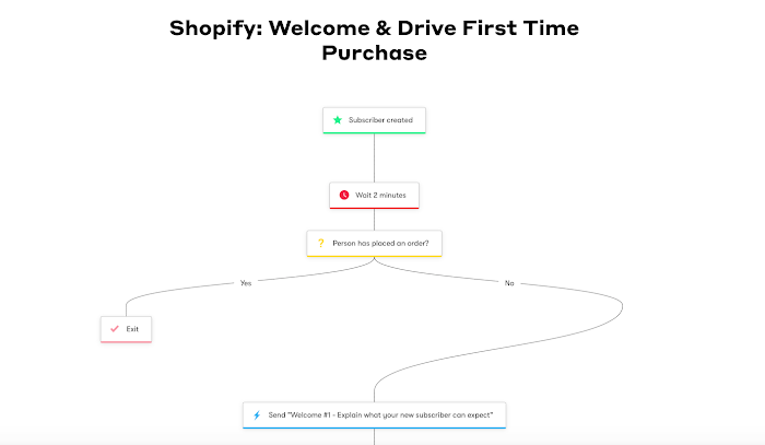 Welcome and Drive First Time Purchase workflow template.