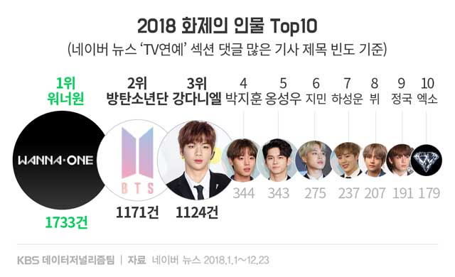 2018 most talked about idols 1