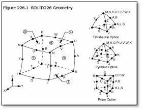 ANSYS | Геометрия 20-узлового конечного элемента SOLID226 для связанных расчётов