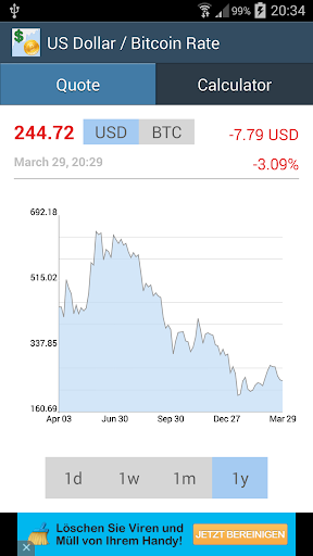 Bitcoin US Dollar Rate