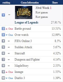Korea Online Game Ranking