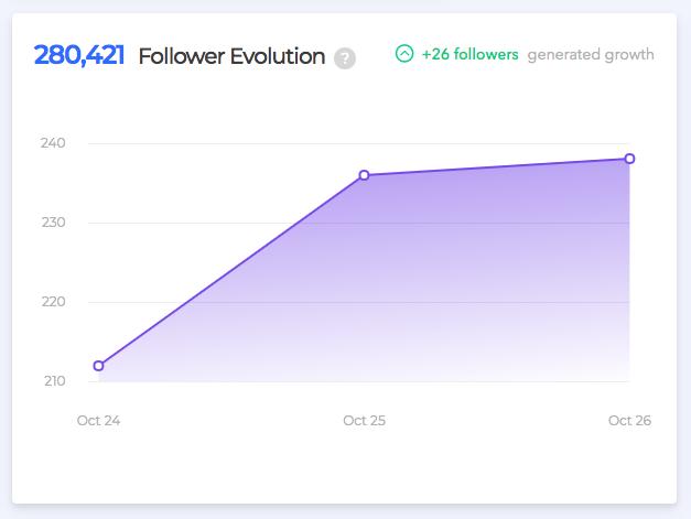 socialcaptain analytics dashboard