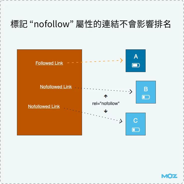 """假如你的網站是一枚電池,""""dofollow"""" 屬性的反向連結能夠為你的網頁「充許多電」"""