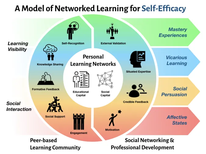 What is Self Efficacy? (A complete overview)
