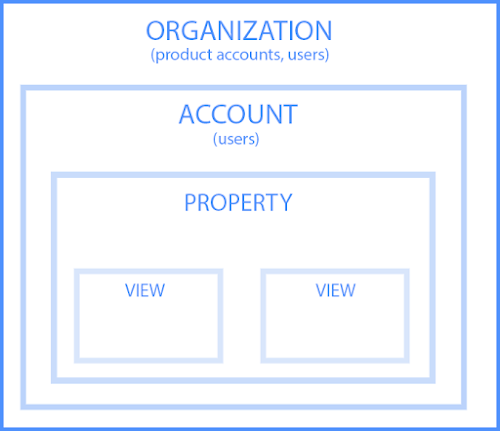 Hierarchy Of Organizations Accounts Users Properties And Views