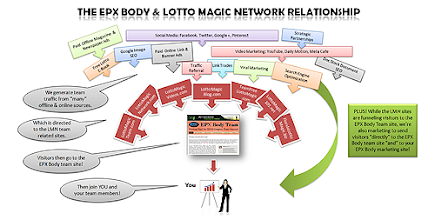 Photo: The marketing and traffic team building relationship between EPX Body and the Lotto Magic Network of sites - Wide
