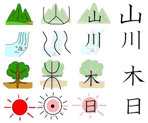 kanji image illustration montage rivière arbre soleil