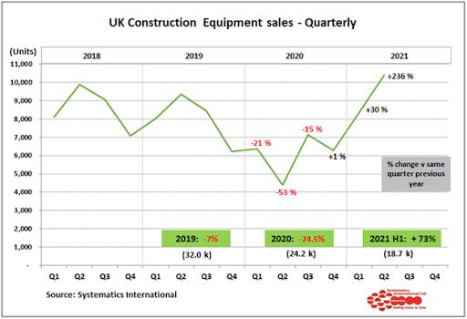 UK construction equipment sales rise 70% above 2020 levels