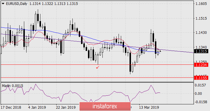 InstaForex Analytics: Forecast for EUR/USD on March 26, 2019