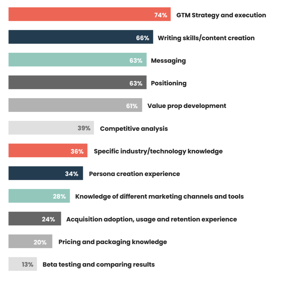 Almost three-quarters of product marketers surveyed (74%) said they look for skills in GTM strategy and execution during the recruitment process.