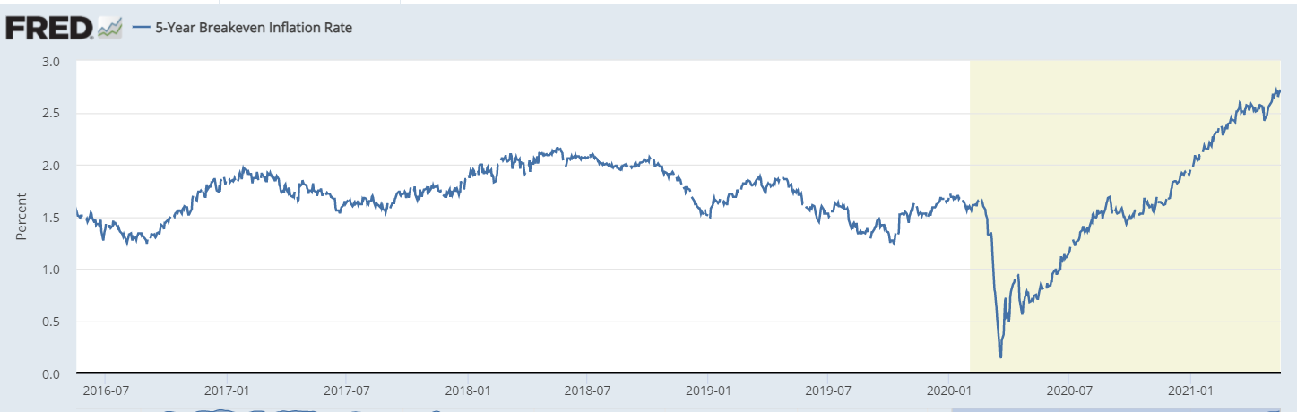 5-year breakeven rate