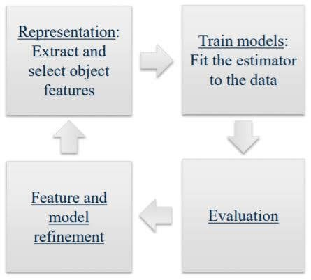 basic machine learning workflow