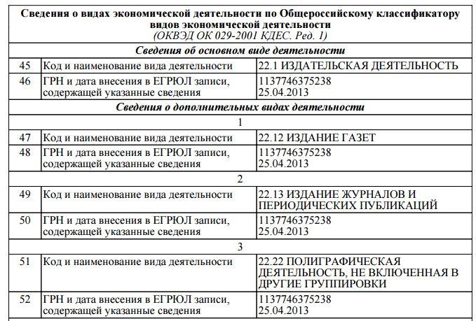 Документы необходимые для регистрации ооо с одним учредителем какие документы при регистрации ооо 2019