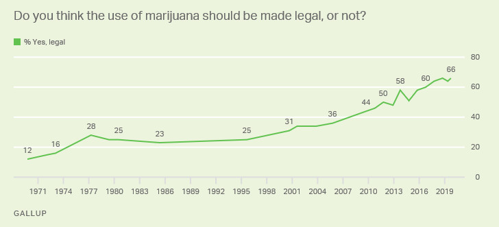 A chart showing increasing support for marijuana legalization steadily increasing since 1969.
