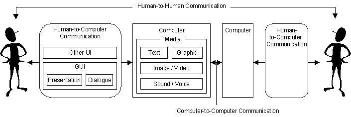 HCI (인간과 컴퓨터 상호작용) 길라잡이