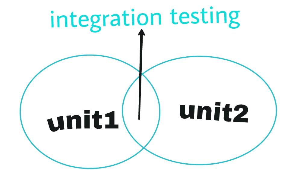 integration-testing-funny-but-true-diagram