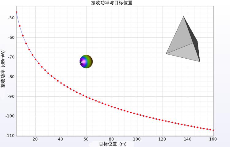 天线和角落反射器之间的模拟距离。