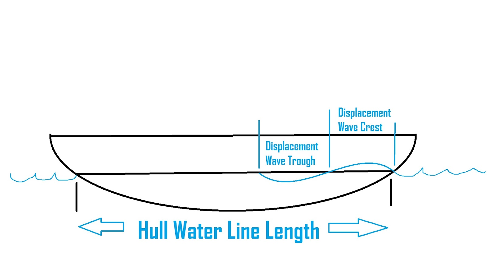 Hull Basics