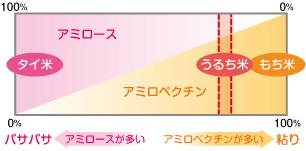 可以參考JA全農合作社山口縣的介紹網站(http://www.yc.zennoh.or.jp/rice/mamechishiki/mame01-4.html)