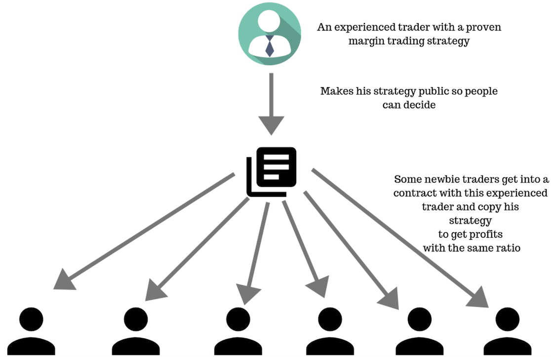 Social Trading 1