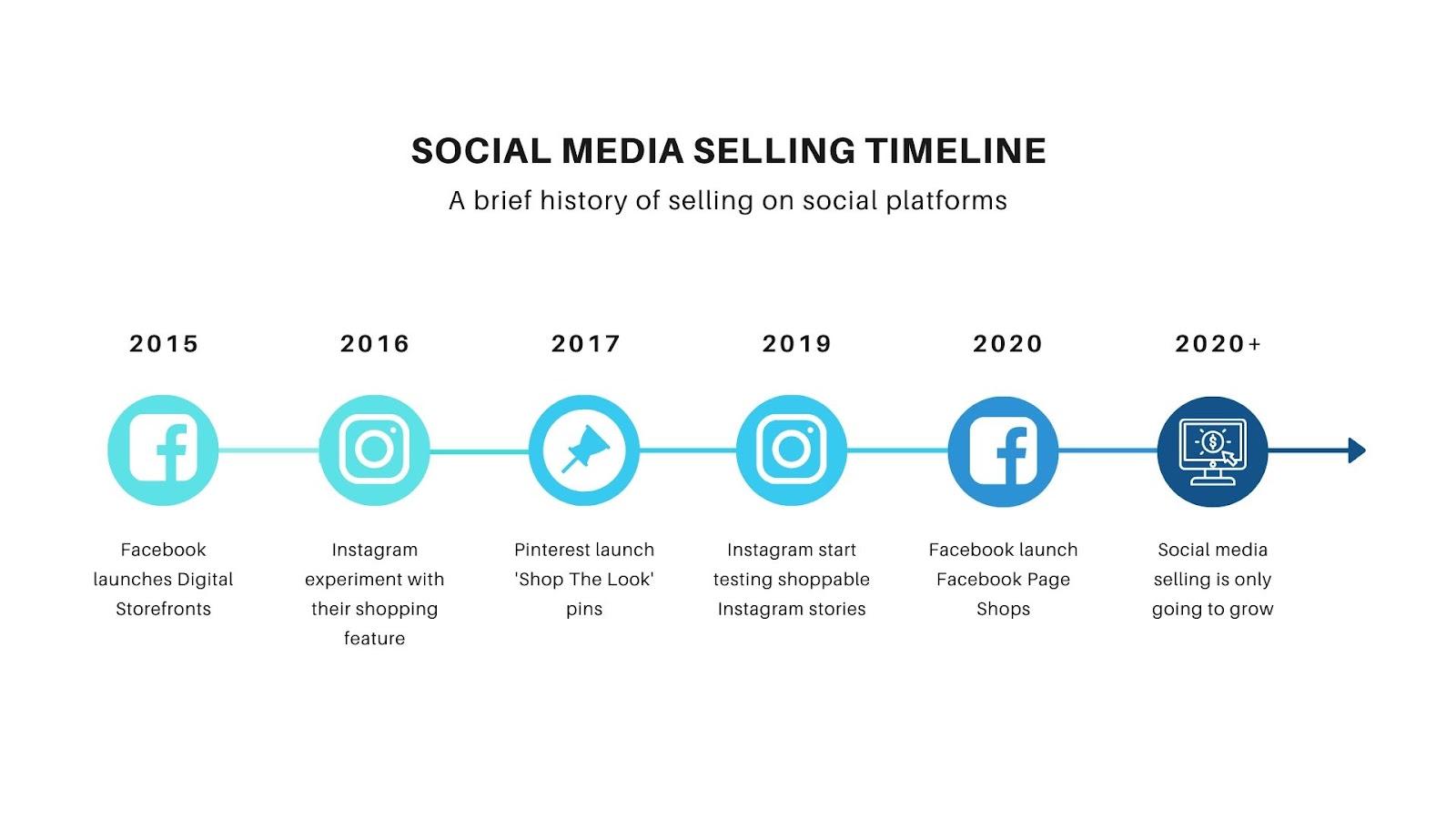 timeline of social media platform selling