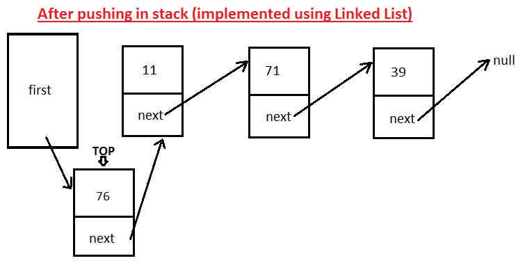 JavaMadeSoEasy com (JMSE): Implement Stack using Linked List