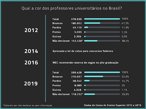 The Path of Black Professors in Brazilian Higher Education [PODCAST]