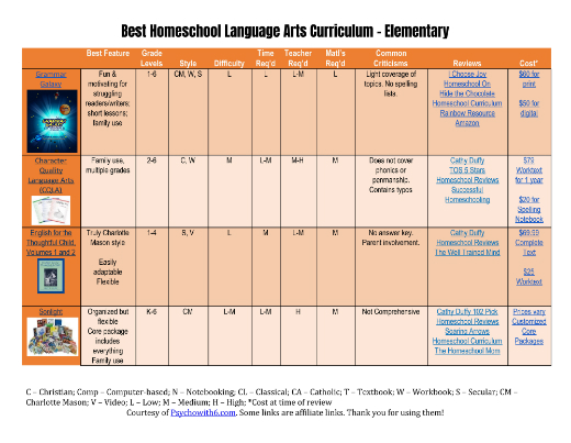 Best Language Arts Curriculum