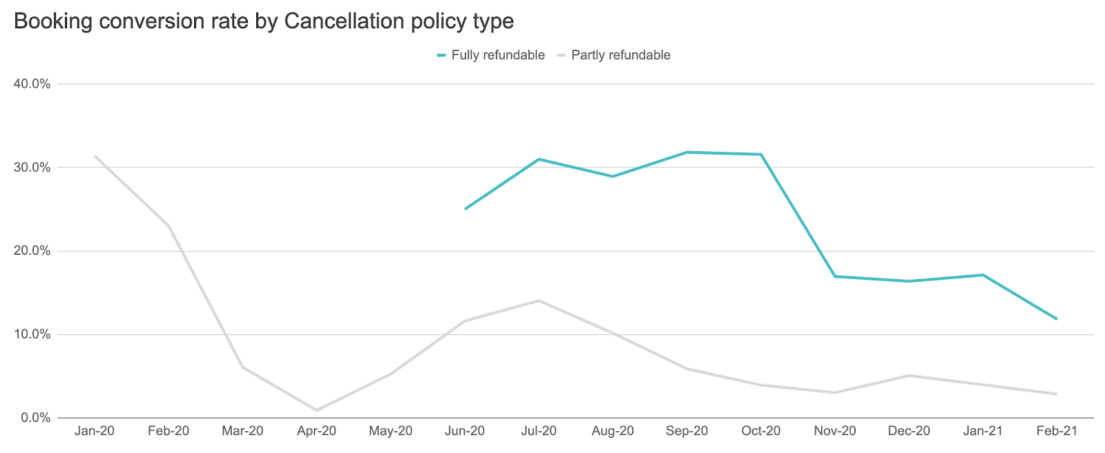 Booking conversion rate for vacation rentals by Cancellation policy type