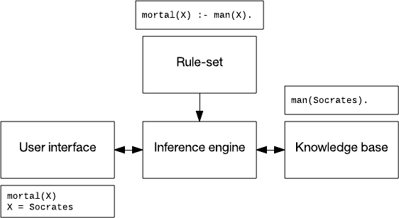 A rules-based system in the form of a flowchart