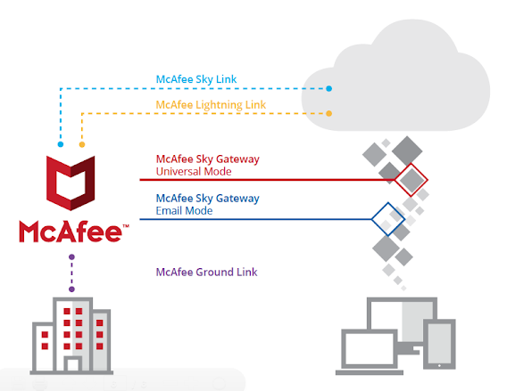 Eliminate Misconfigurations in CASB using McAfee MVISION Cloud. Source: McAfee