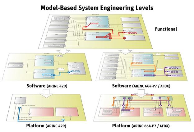 ANSYS Системное моделирование в разработке авионики: сложные задачи требуют соответствующих методов решения